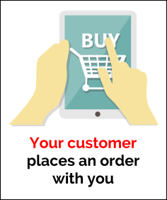Your customer places an order with you