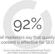 Content creation is effective for SEO
